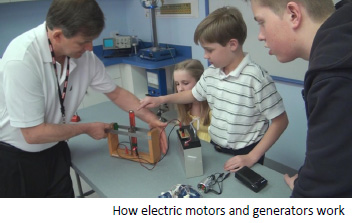 How electric motors and generators work